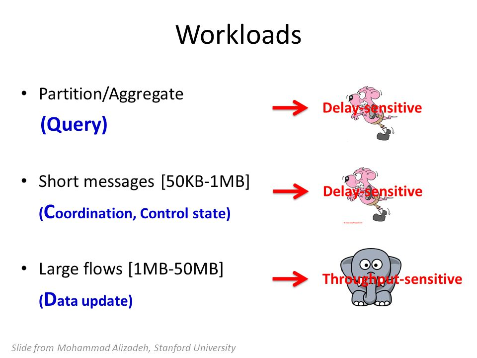 Workloads (Query) Partition/Aggregate Short messages [50KB-1MB]